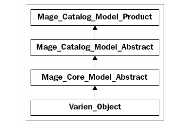 Magento模型集合addFieldToFilter常用过滤条件
