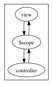 七步从Angular.JS菜鸟到专家(3):数据绑定和AJAX