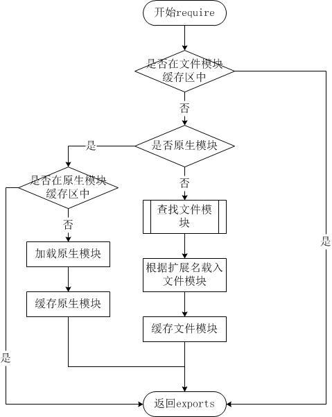 Nodejs:模块查找,引用及缓存机制