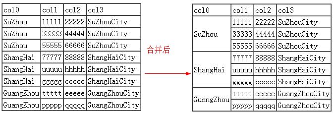 jQuery: 合并表格中相同文本的相邻单元格