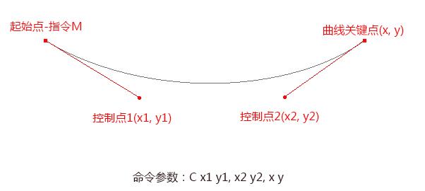 SVG矢量绘图 path路径详解(贝塞尔曲线及平滑)