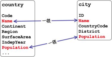 MySQL入门 (四) : JOIN 与UNION 查询