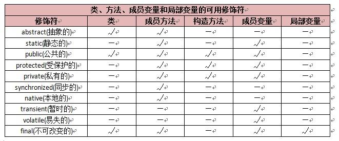 Java学习总结: Java语言中的修饰符