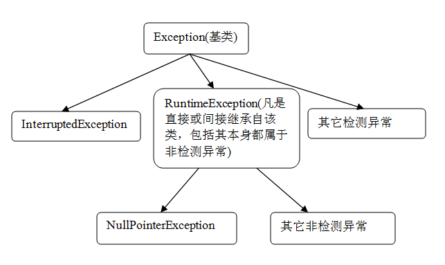 Java 异常处理的误区和经验总结