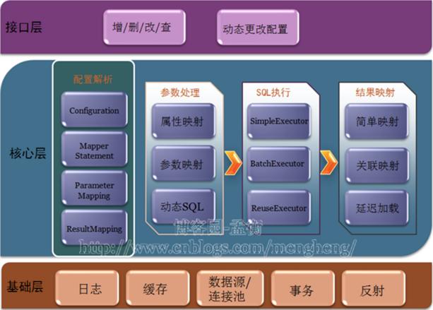 Java框架篇---Mybatis 入门
