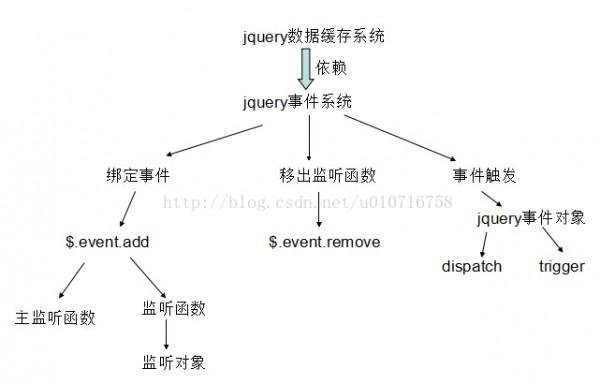 jQuery事件系统详解