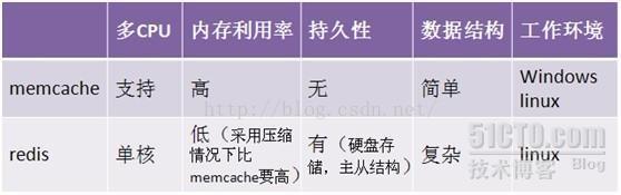 在PHP中使用memcached提高动态网站性能, memcached, memcache, memcached数据库缓存类