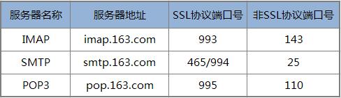 php 发送邮件:PHPMailer, 利用PHPMailer发送邮件, gmail, qq 邮箱, yahoo邮箱, yeah.net