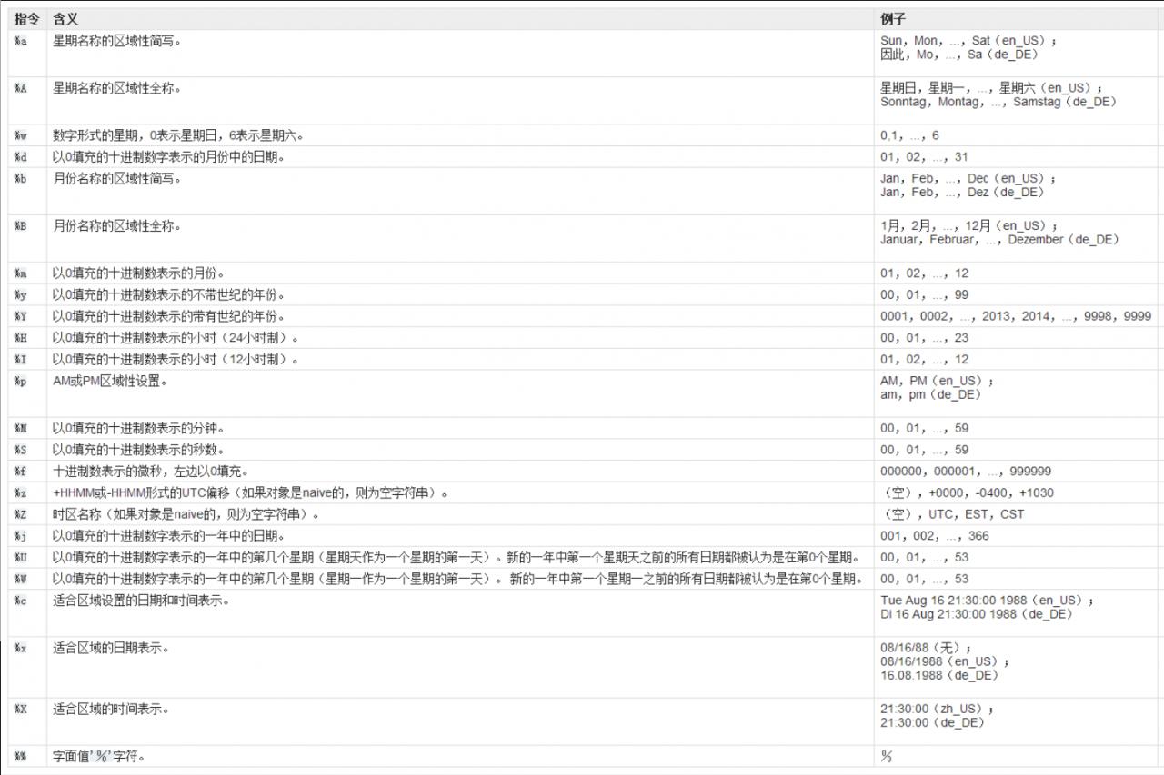 Python: 时间处理, 时间戳, 日期格式化, 日期和时间戳互相转换, 时间模块, 日期模块, time, date, php timestamp(10位和13位)