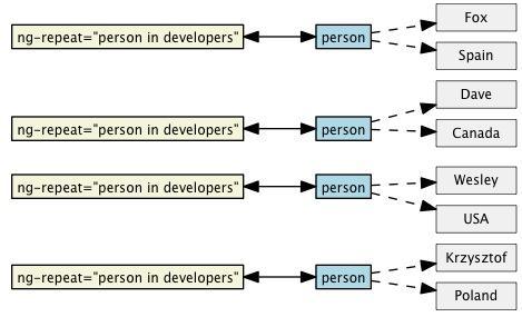 Angular.js为什么如此火呢?
