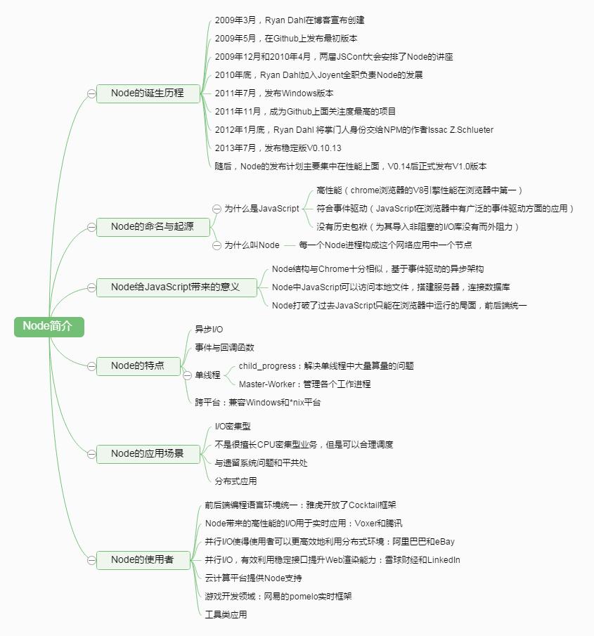 Node.js: 深入浅出Nodejs读书笔记
