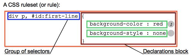 CSS语法和CSS优先级