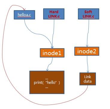 Linux: 系统结构详解