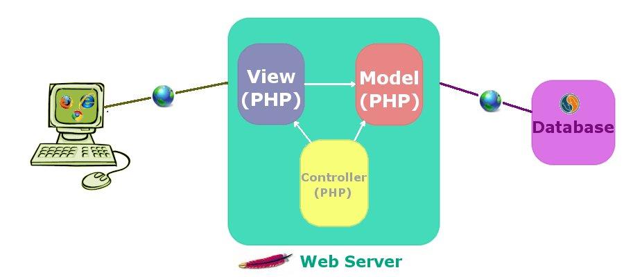 PHP: 手把手编写自己的 MVC 框架实例教程