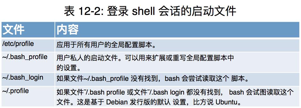 Shell脚本:浅谈 Shell 脚本配置文件格式