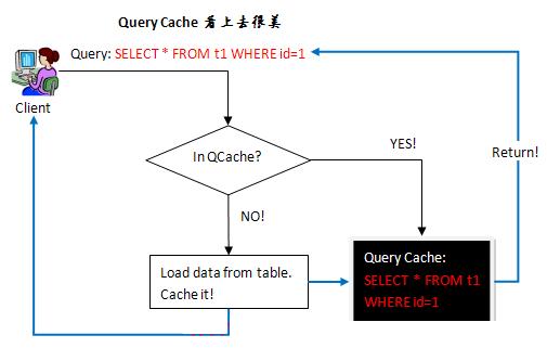 MySQL为什么要关闭Query Cache?