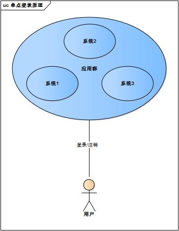 单点登录原理与简单实现, 单点登录的三种实现方式
