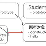JavaScript面向对象详解三:对象与继承