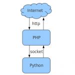 PHP与Python进行数据交互, PHP传参数给Python, Python接受php参数, PHP调用python