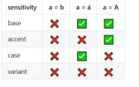 jQuery contains大小写不敏感,  Make jQuery :contains Case-Insensitive