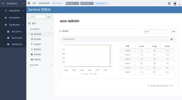 JAVA: 分享13个Spring Boot 优质开源项目!商城,ERP,管理系统...
