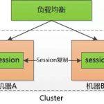 推荐:全面理解 cookie、session、token,这些你分得清吗?