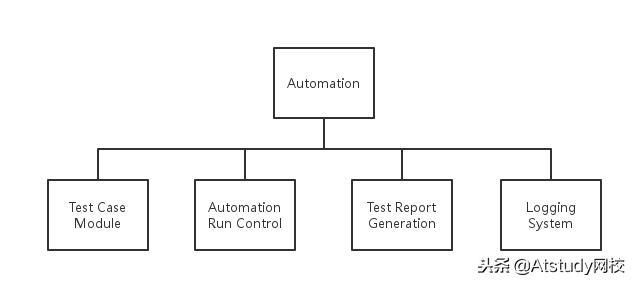 学会Python+Selenium, 搭建Web自动化框架,自动化处理浏览器任务