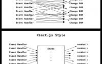 浅谈React与jQuery的思维差异, React和jQuery的区别