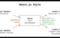细数jQuery和React用法差别, jQuery转React, jQuery和React的区别, jQuery和React实例对比