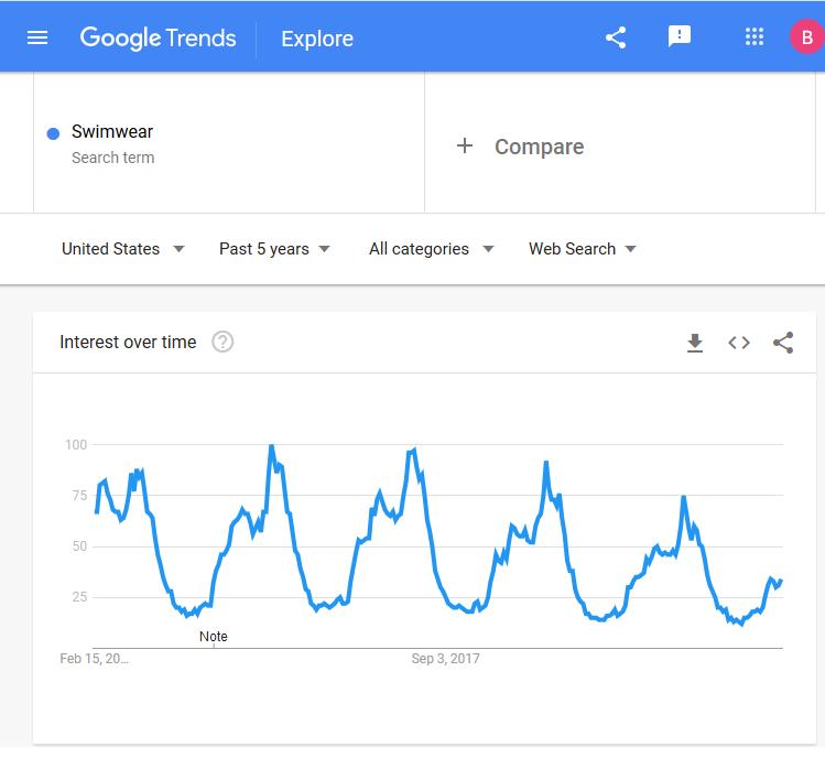 googletrend_seasonal