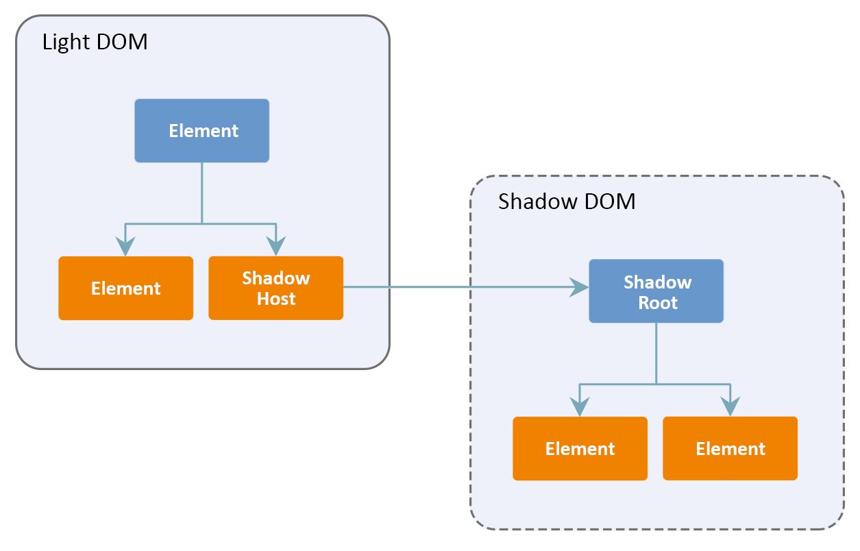 深入理解Shadow DOM, 什么是 shadow DOM, shadow DOM入门, 影子 DOM(Shadow DOM)