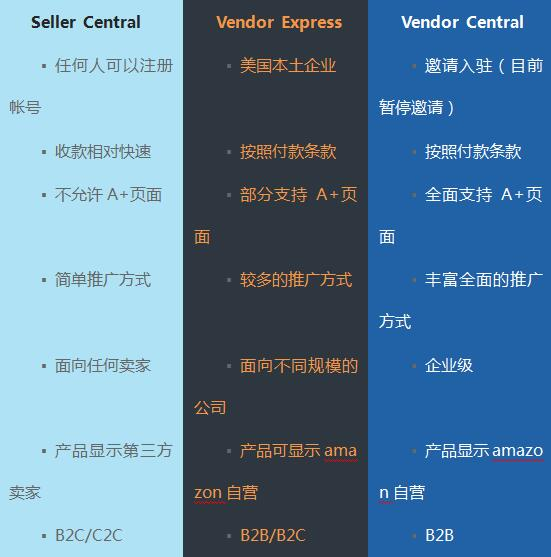 一文教会你分清亚马逊Seller Central, Vendor Express, Vendor Central的区别