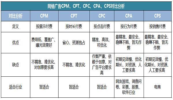 讲解:CPM、CPT、CPC、CPA、CPS,一次说清!