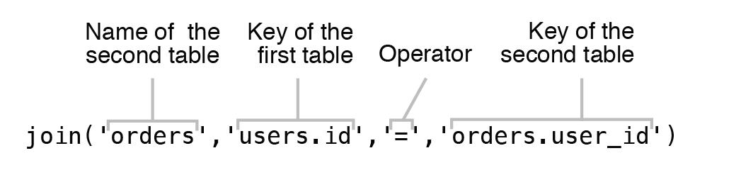 Laravel Query Builder 原理及用法, Laravel操作数据库, Laravel数据库查询, Laravel CURD数据库